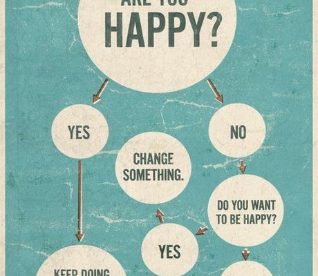 Are you Happy? Infographic via Amex Tumblr | Cool Mom Picks