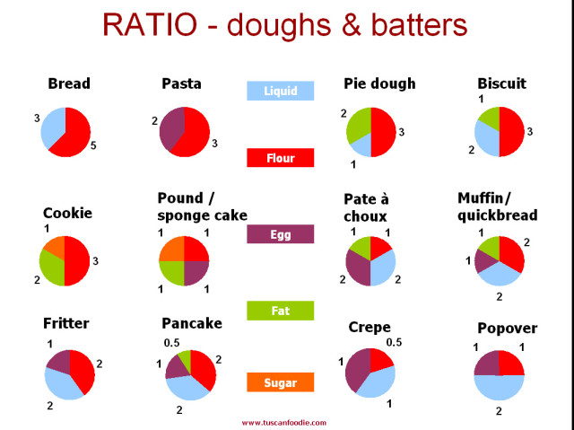 Cooking by ratio not measurements - Tuscan Foodie  | Cool Mom Picks