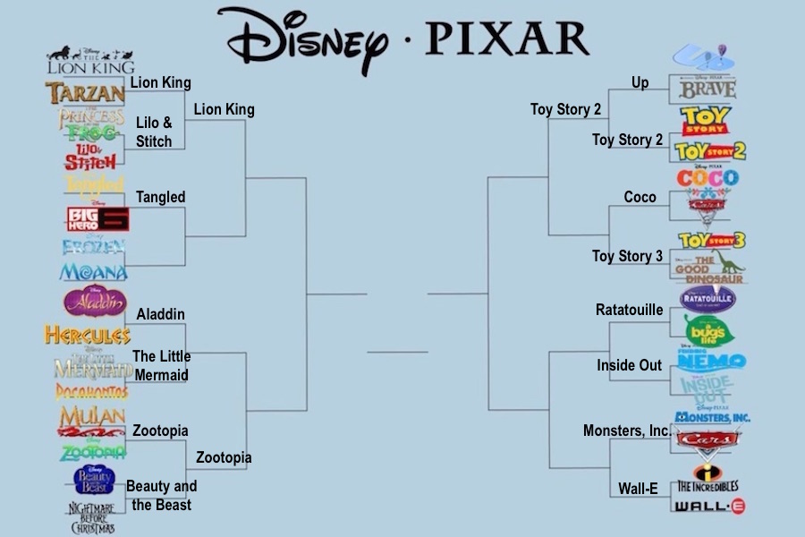 The Disney/Pixar bracket: It's a lot harder than you might think!