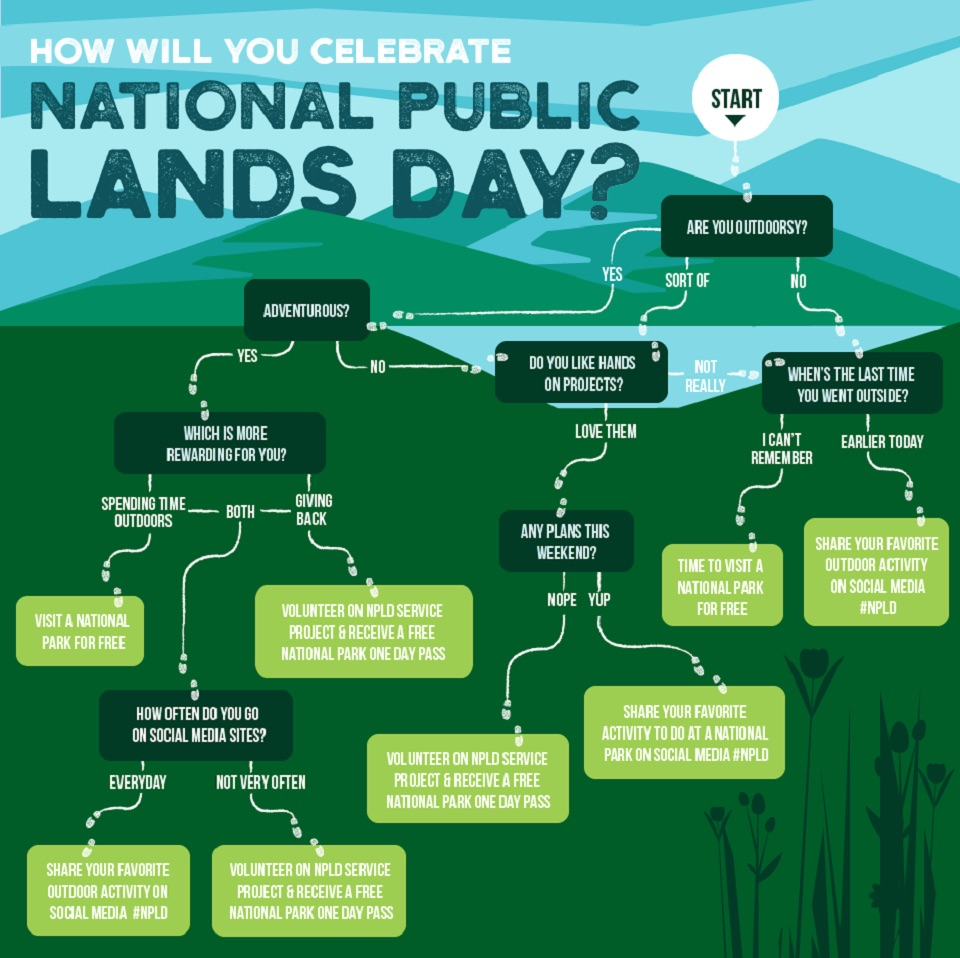 How to visit, celebrate and support our amazing National Parks on National Public Lands Day, Sept 22